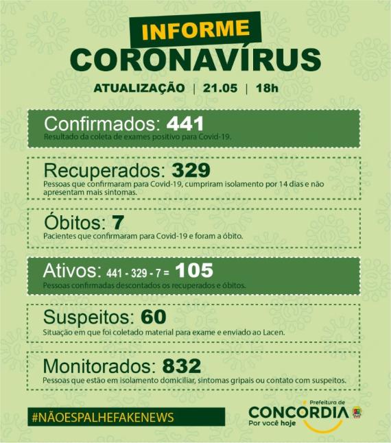 Concórdia registra 13 novos casos de Covid-19 nesta quinta-feira