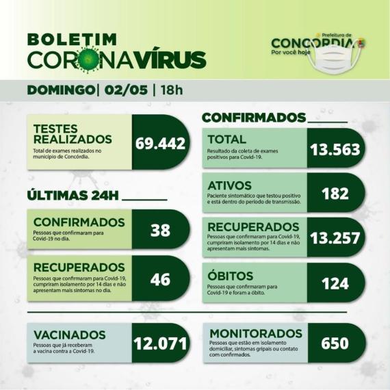 Concórdia confirma 38 novos casos da covid e tem um óbito neste domingo