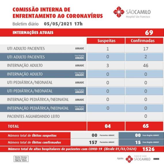 Concórdia tem três mortes por covid em 24 horas, conforme a prefeitura