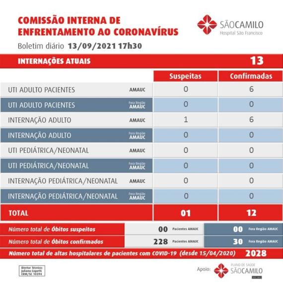 Concórdia tem apenas 2 novos casos de covid nesta segunda, mas confirma um óbito