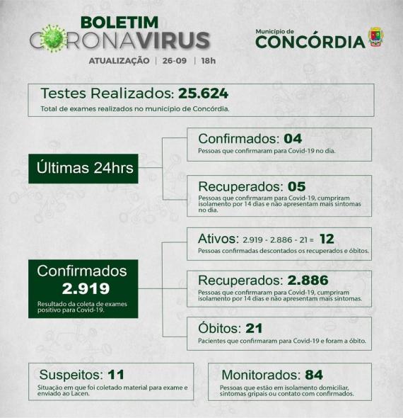 Santa Catarina tem mortes pela Covid em 223 cidades