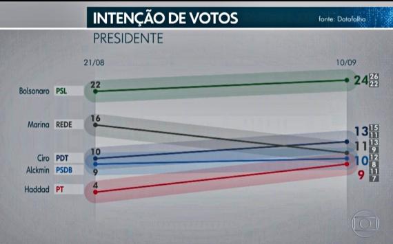 Bolsonaro mantém liderança da corrida com 24% após ataque