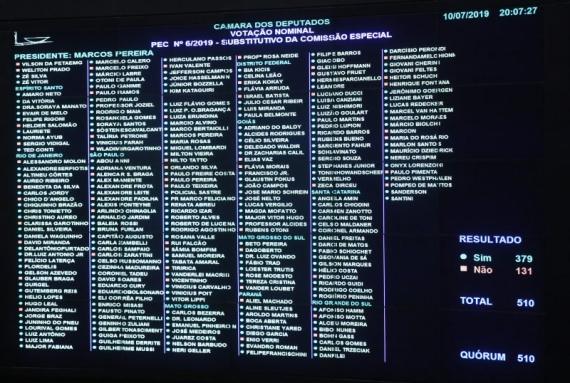 Bancada catarinense garante o maior percentual de votação da reforma da Previdência